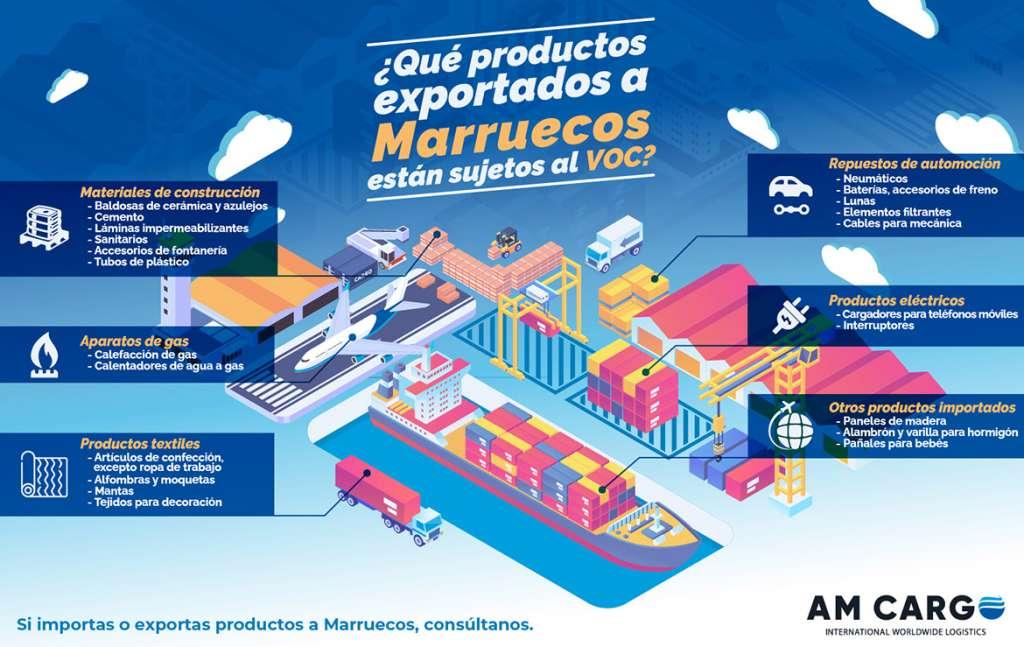 Programa de Verificación de Conformidad (VOC) para los productos industriales importados a Marruecos
