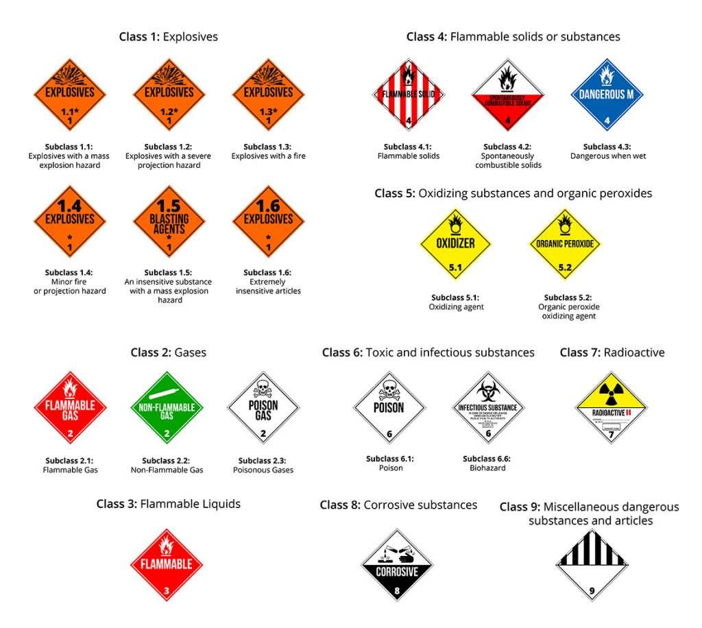 ¿Cómo ha de ser el embalaje de mercancías peligrosas?