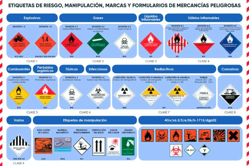 ¿Cuál es la clasificación de mercancías peligrosas?